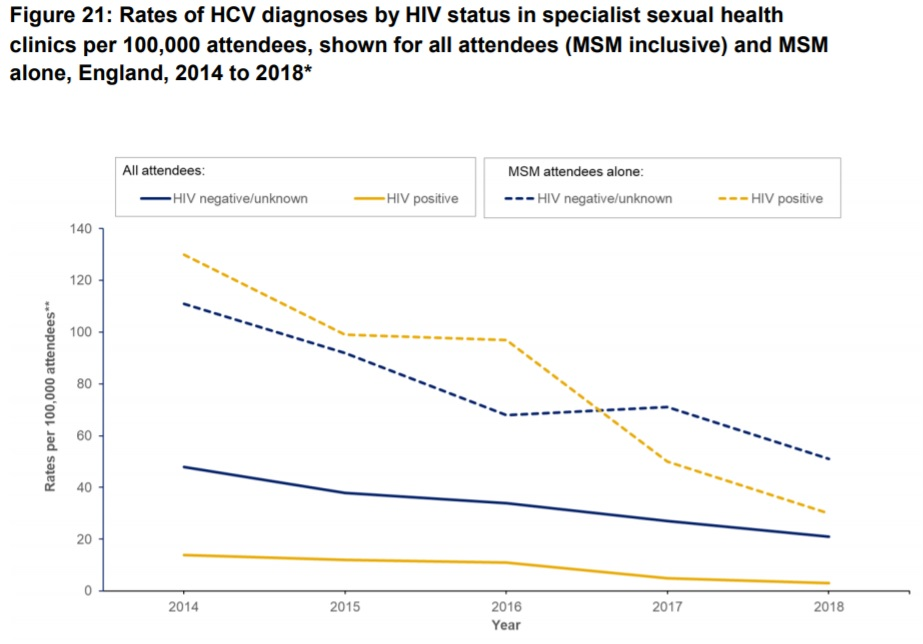 HIV HCV PHE 2020 rates