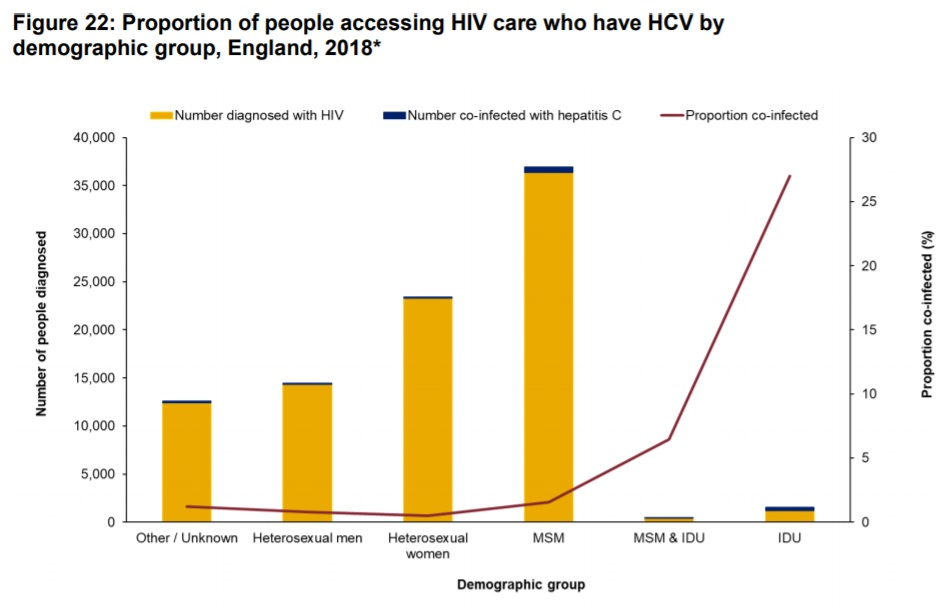 HIV HCV PHE 2020