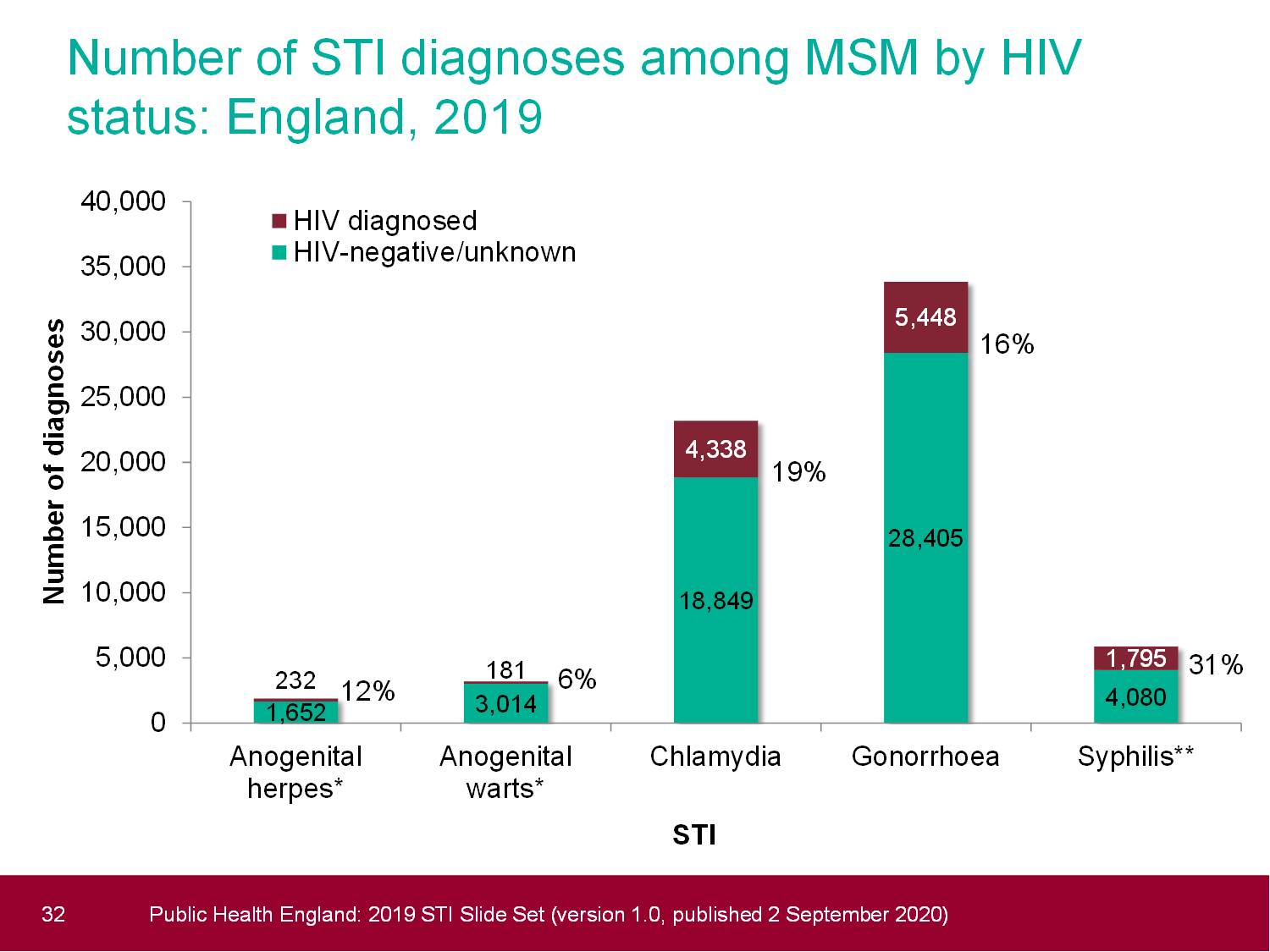 STI diagnoses among MSM by HIV status, 2010-2019